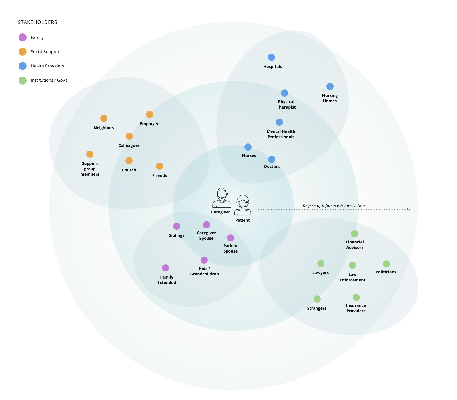 Caregiver-Stakeholder-Map-1600×1400@1x