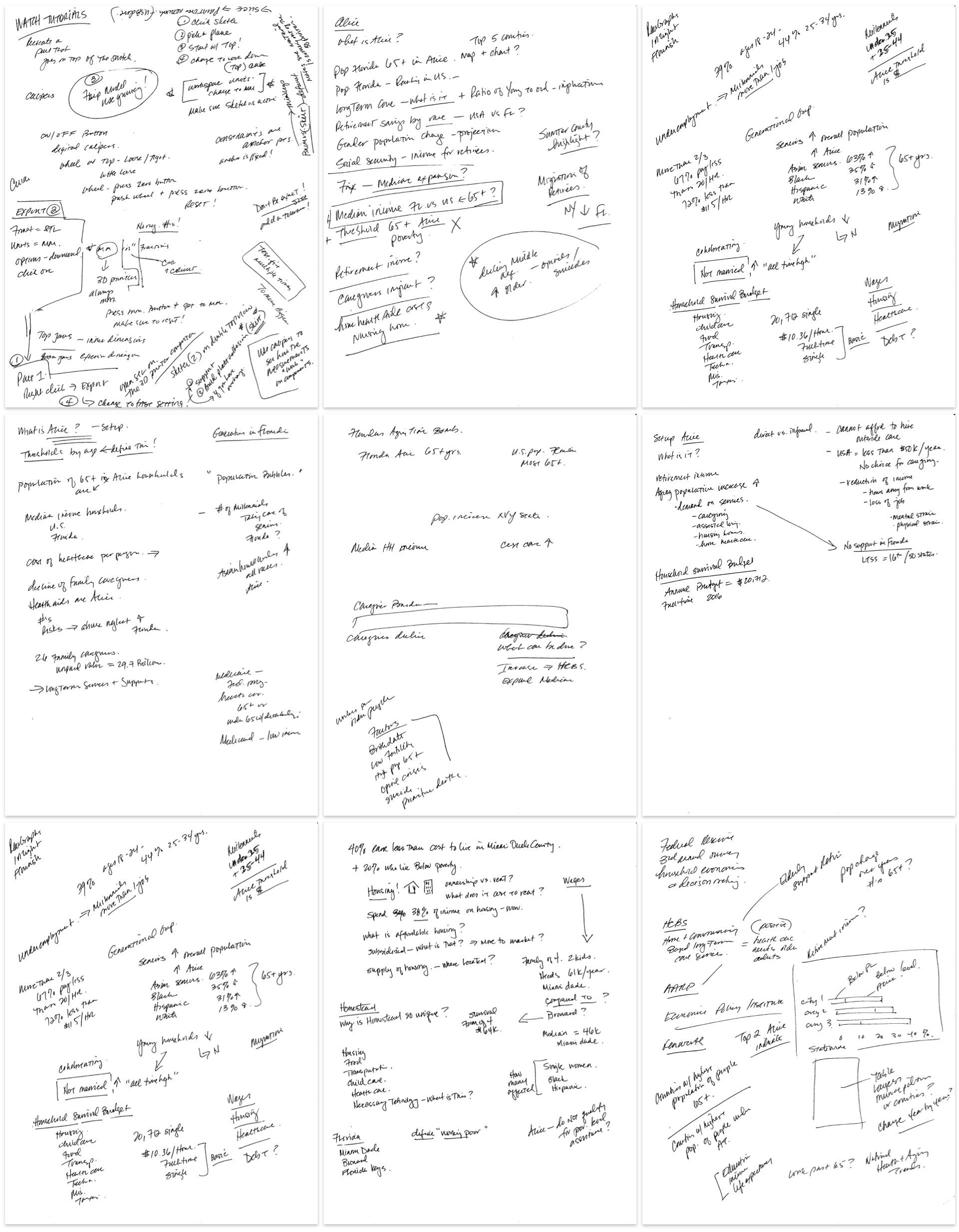 Mind mapping brain dump