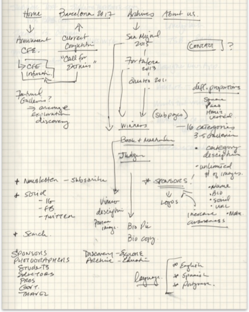 Redesign mindmapping thinking